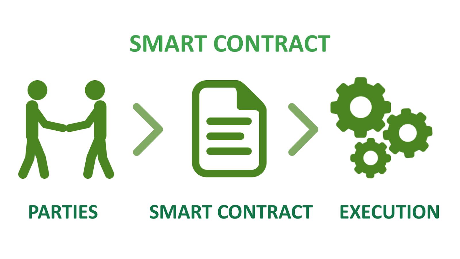 Как работают Smart Contracts: огромный потенциал интеллектуальных соглашений